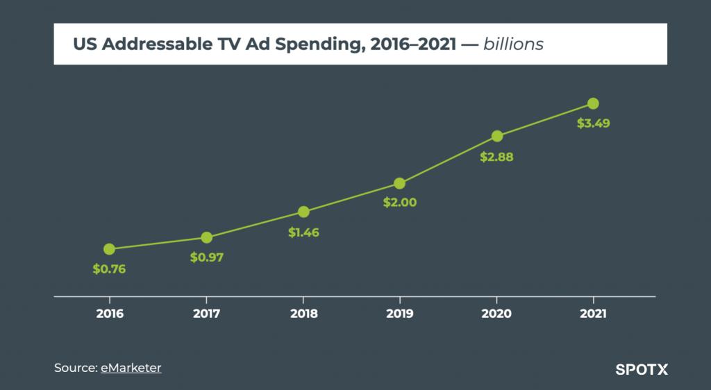 SpotX Addressable TV Ad Spending