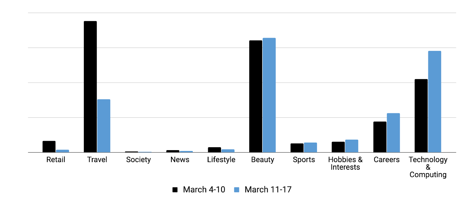 COVID-19 Effect on Ad Spend by Category
