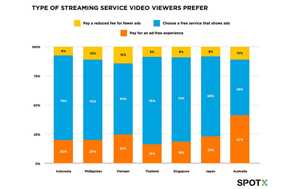 Type of streaming service video viewers in APAC prefer