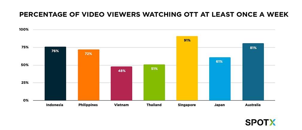 Percentage of video viewers in APAC watching OTT at least once per week