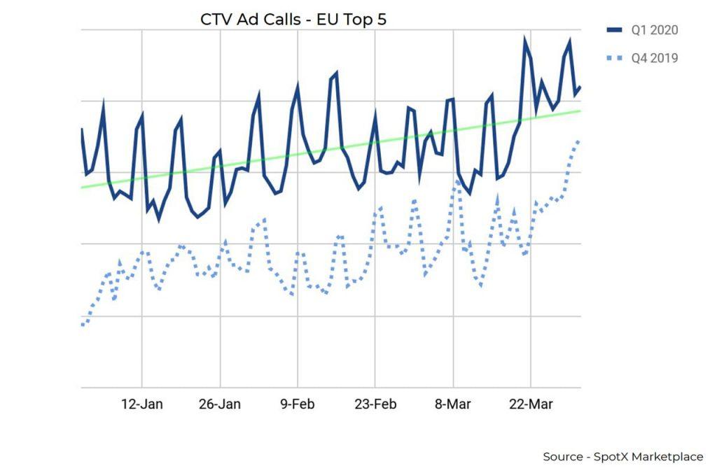 CTV Ad Calls - EU Top 5 - Q1 2020