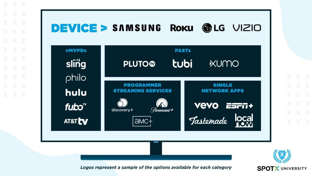 The fragmented CTV buying ecosystem