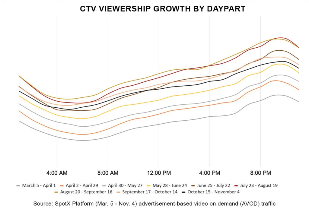 SpotX CTV Viewership Growth by Daypart November 2020