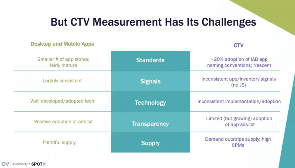 CTV Measurement Has Its Challenges