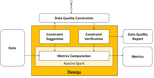 Deequ constraints and checks
