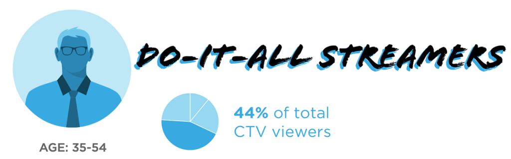 CTV audience profiles do-it-all streamers