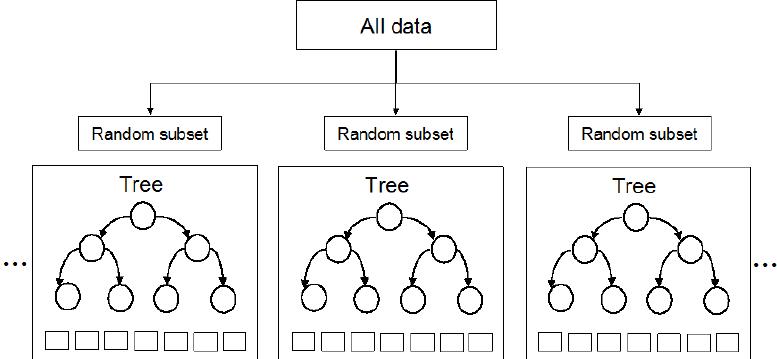 Figure 1 - Random Forest Decision Tree