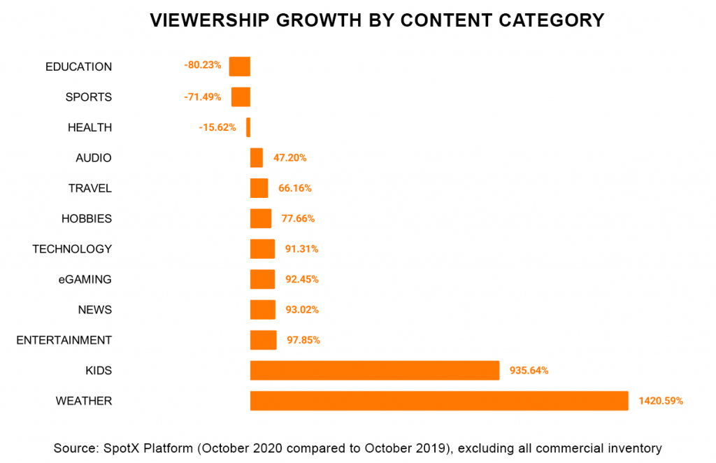 SpotX Video Viewership Growth by Content Category November 2020