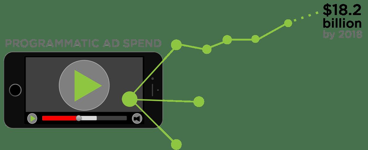 Mobile Programmatic Scaling