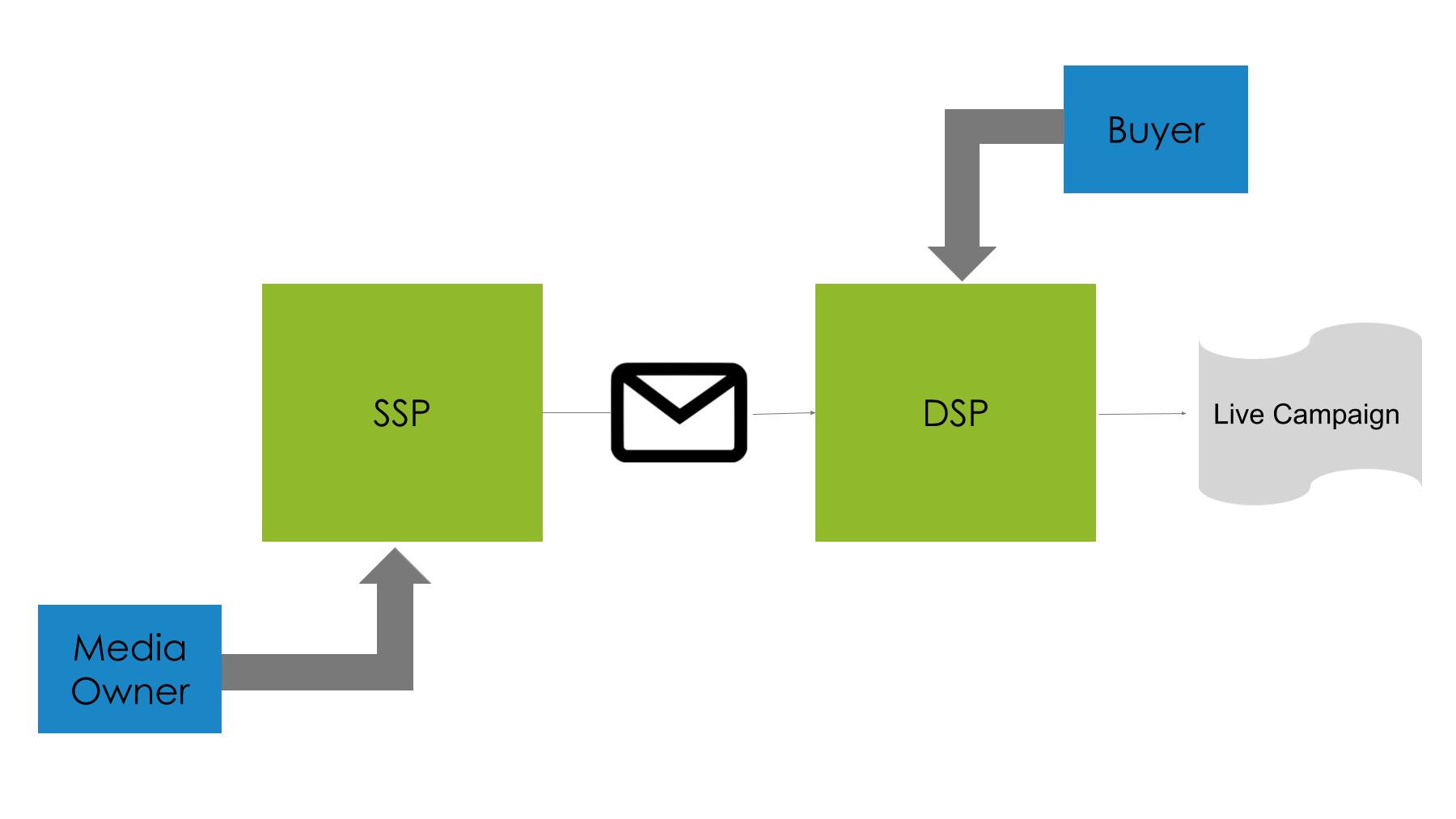 Programmatic Guaranteed Deal Process