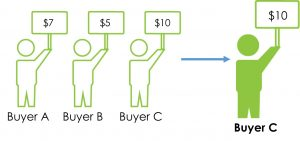 First Price Auction Diagram