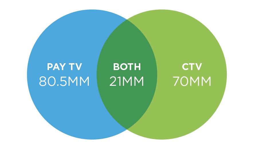 Pay TV vs. CTV viewers