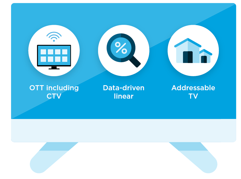 Advanced TV Solutions: OTT, Data-driven linear, Addressable TV