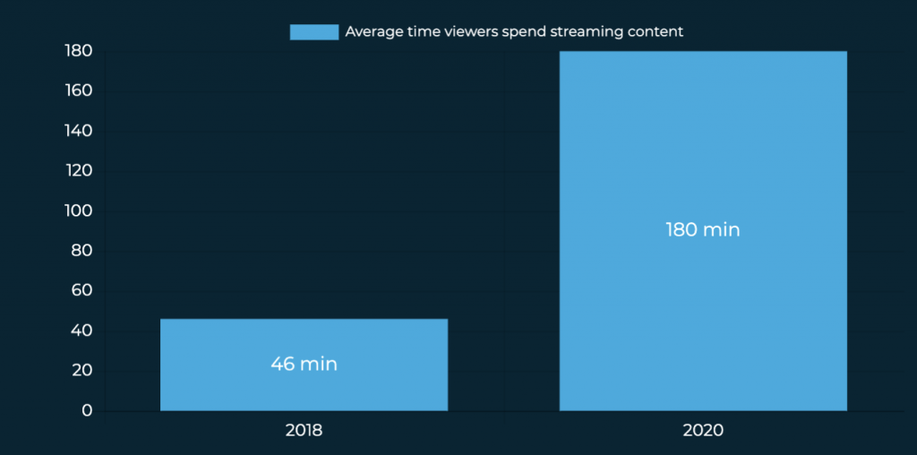 SpotX - Average time spent watching CTV US