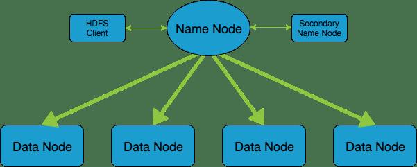 Simple HDFS Diagram