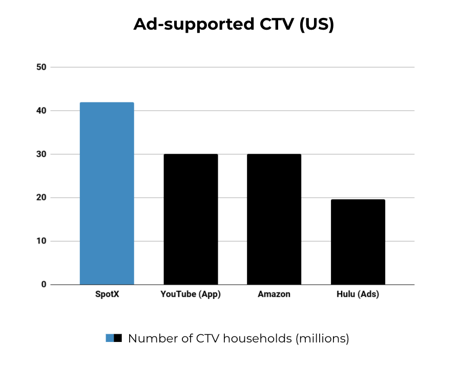 SpotX Ad-Supported CTV Reach in US