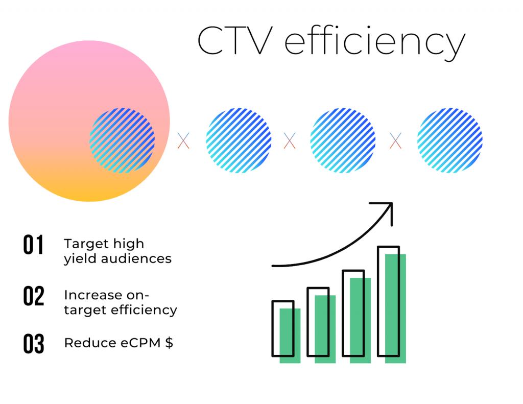 CTV Efficiency