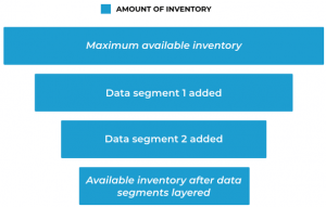 Layering data segments on available inventory