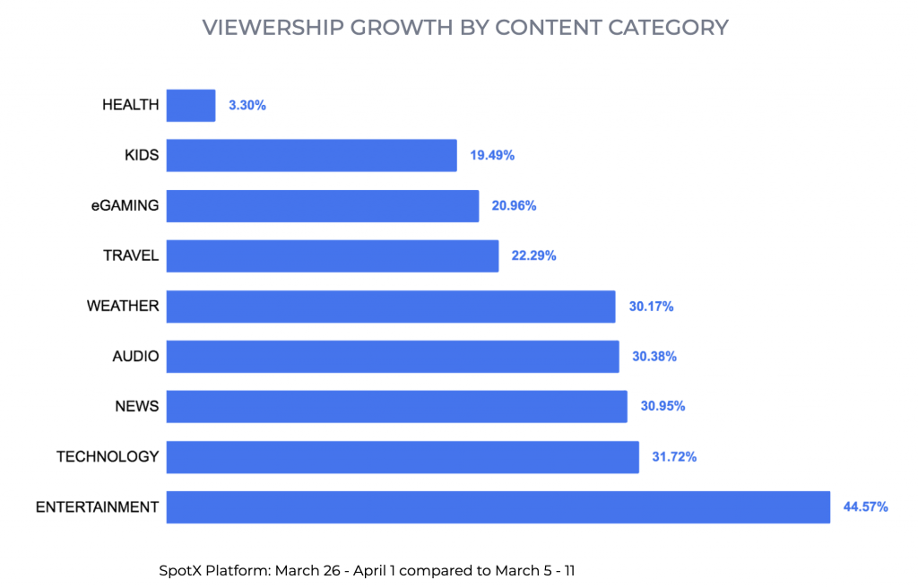 SpotX COVID-19 Trends: Viewership by Content Cateogy