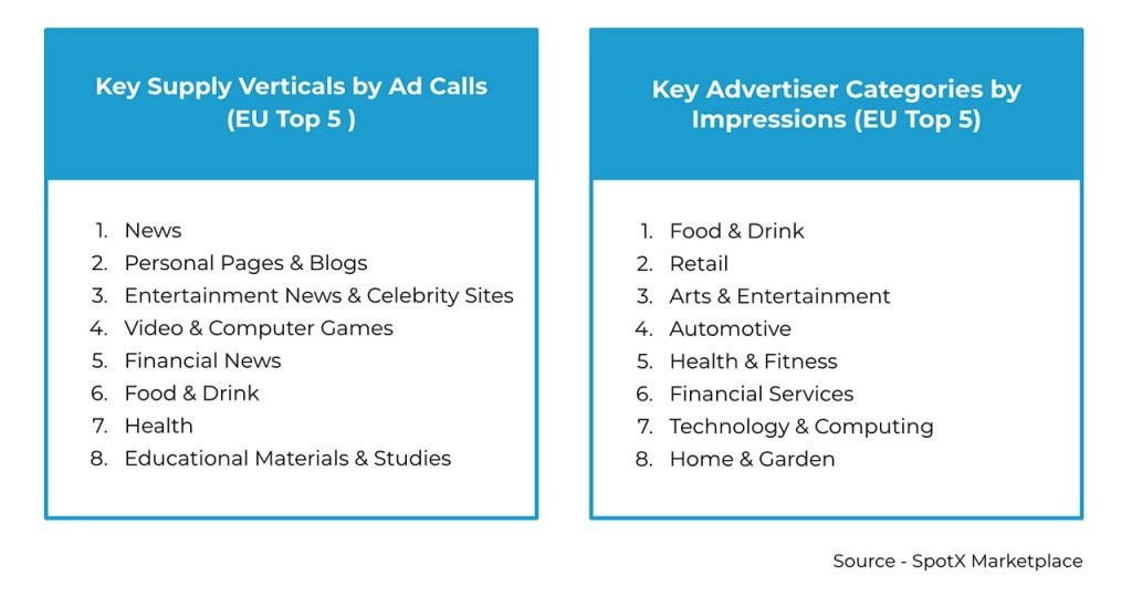 Top Publisher and Advertiser Categories, Q1 2020, EU Top 5