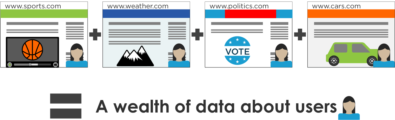 What is Third-Party Data
