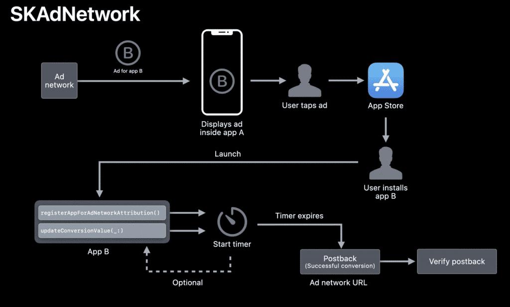 SKADnetwork diagram