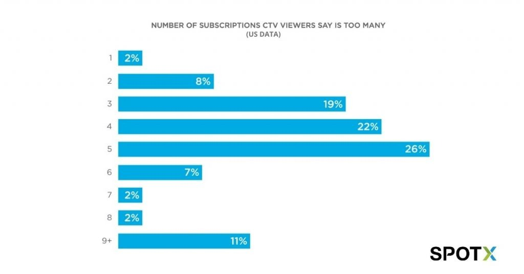 SpotX: Number of Subscriptions CTV Viewers Say is too Many
