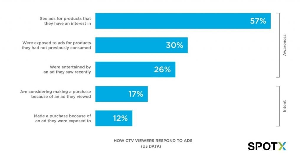 SpotX: How CTV Viewers Respond to Ads