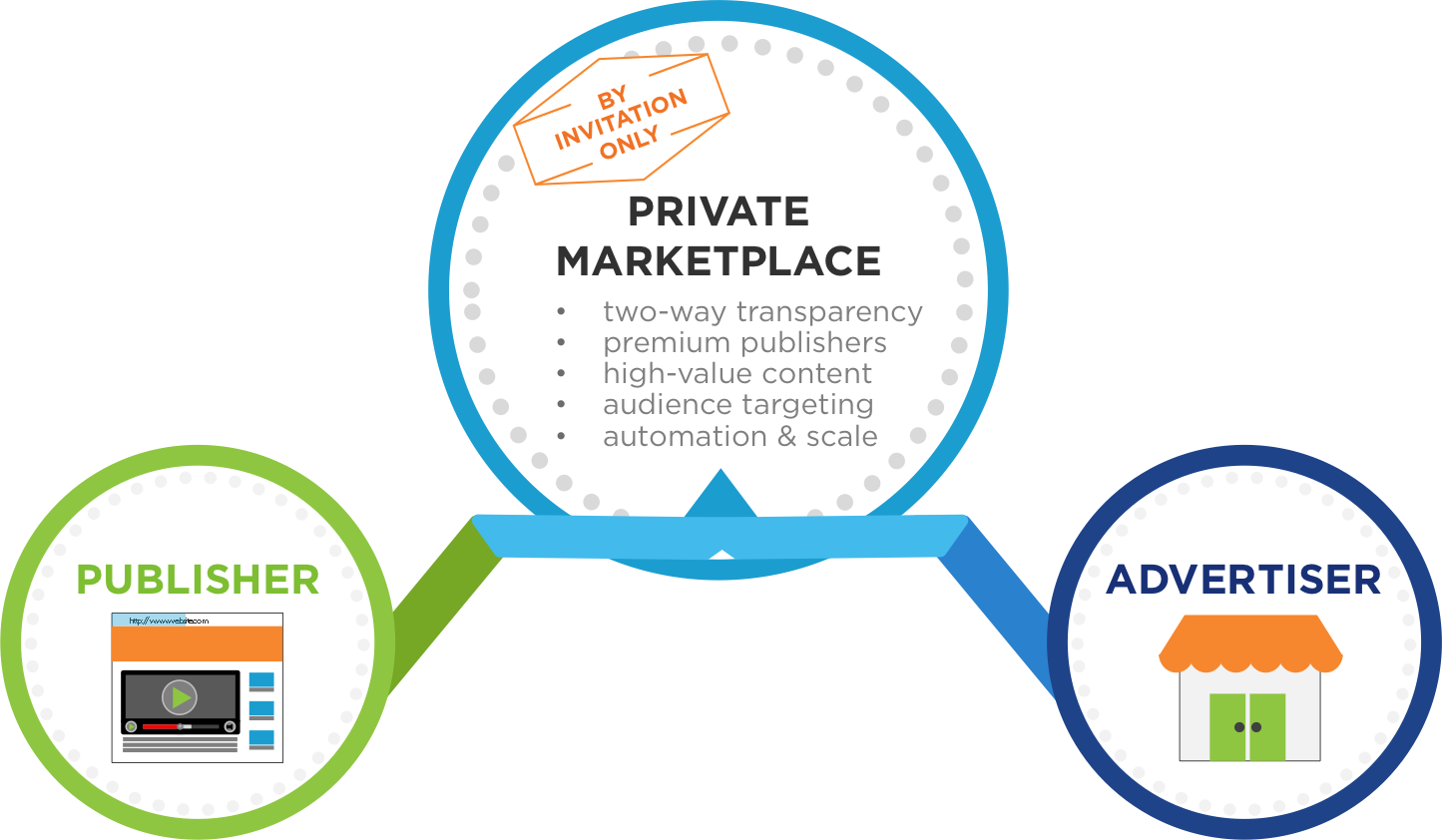 private marketplace definition, private marketplace pmp