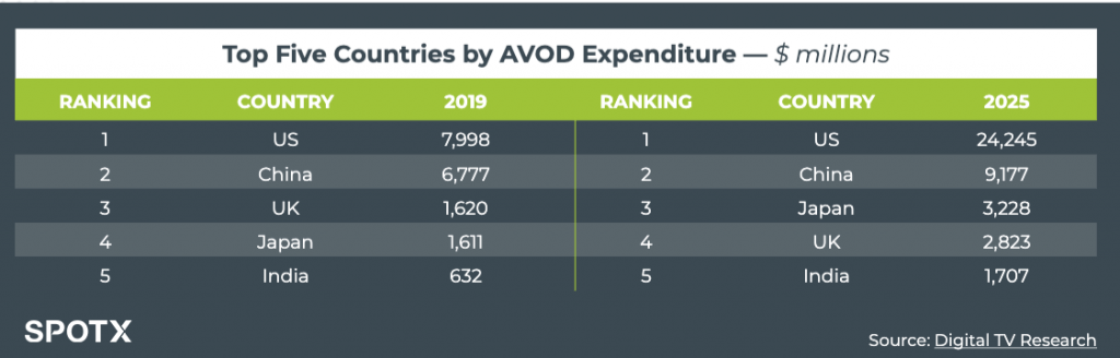 SpotX Global AVOD Expenditure