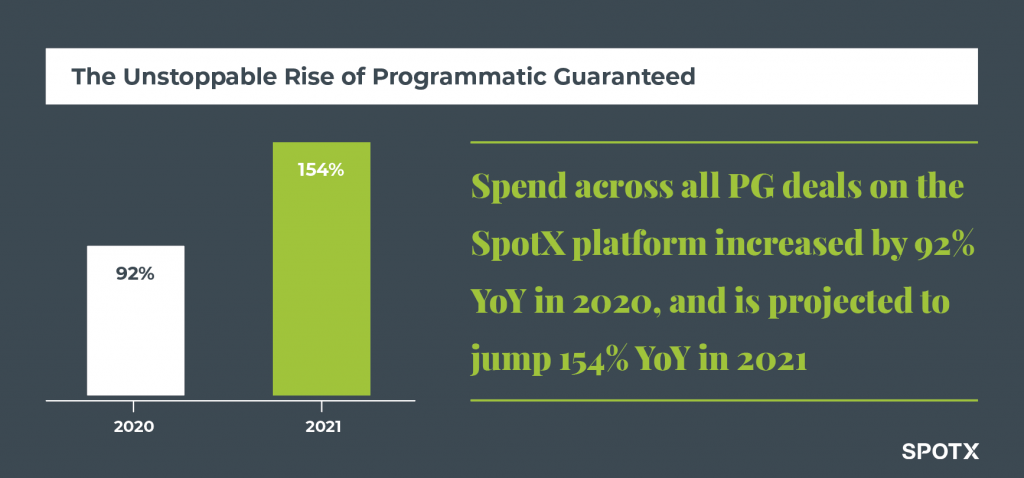 SpotX Programmatic Guaranteed Growth