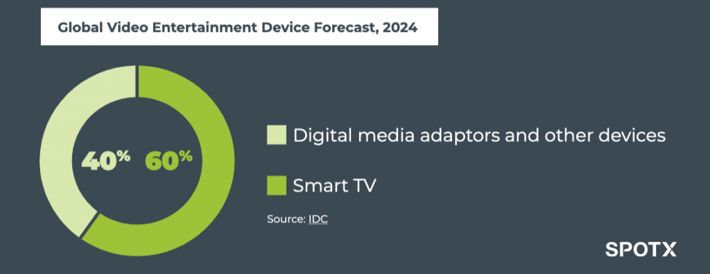 SpotX Video Entertainment Device Forecast