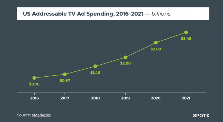 SpotX Addressable TV Ad Spending
