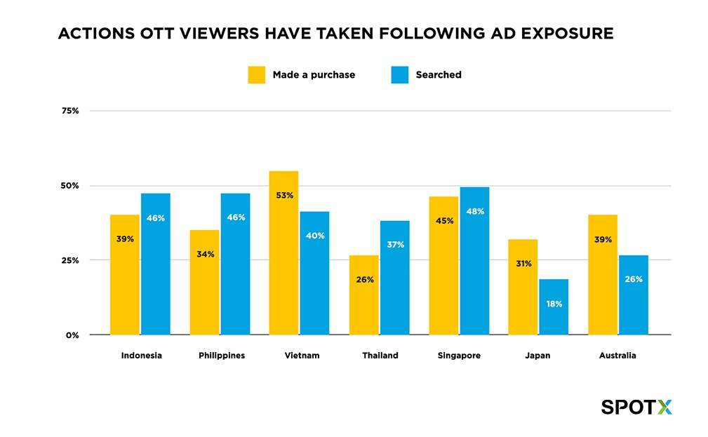 Purchase actions OTT viewers in APAC have taken following ad exposure