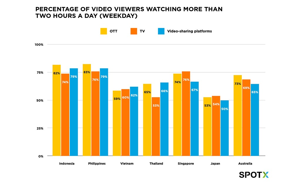 Percentage of video viewers in APAC watching more than two hours a day