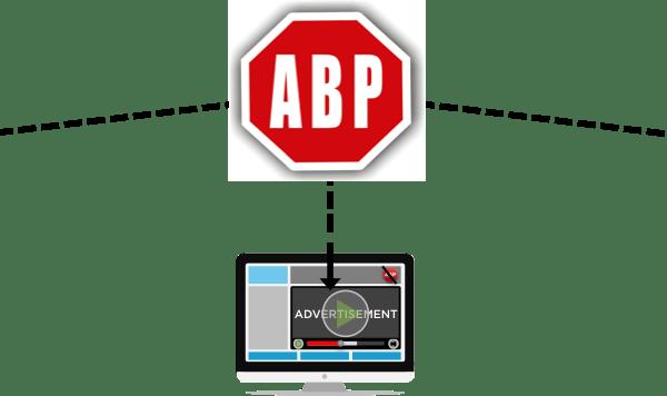 Ad Blocking Solutions