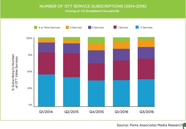 US OTT Services per Household