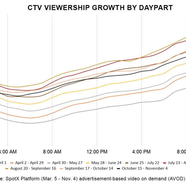 SpotX CTV Viewership Growth by Daypart November 2020