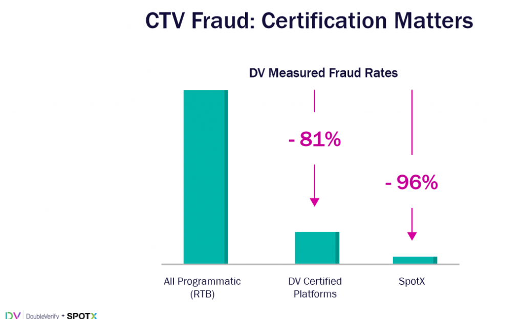 DoubleVerify measured CTV fraud rates