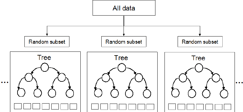 Exploring Random Forest Internal Knowledge and Converting the Model