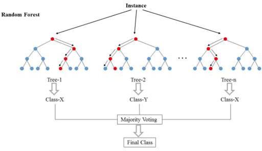 Figure 2 - Random Forest Predictions