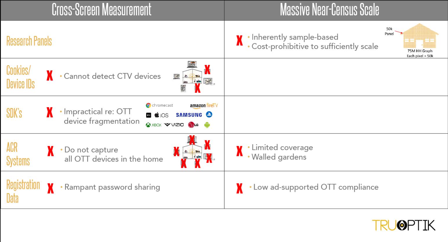Legacy CTV Targeting and Measurement