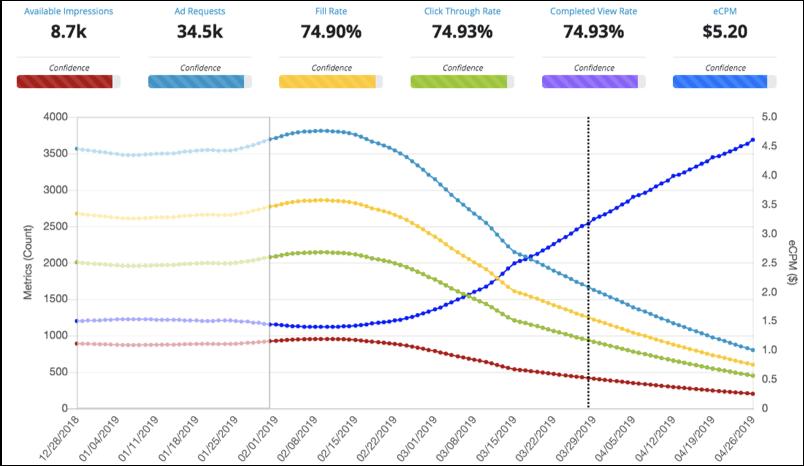 SpotX Inventory Forecast