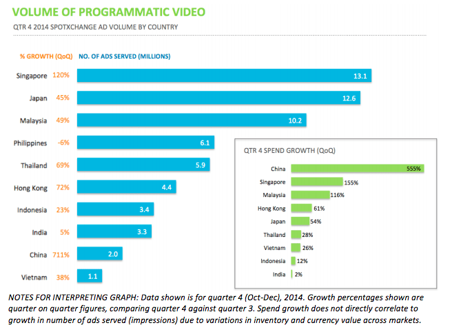 Programmatic Video Volume