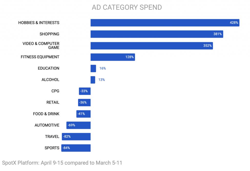 SpotX Ad Category Spend, April 2020
