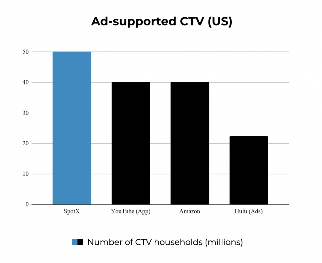 SpotX ad-supported CTV US reach