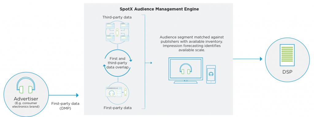 SpotX Audience Management Engine