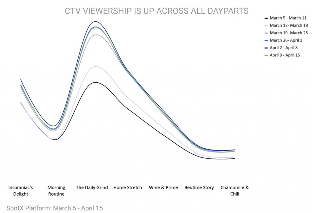 SpotX CTV Viewership Across Dayparts
