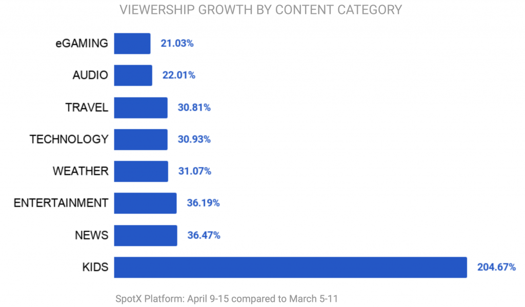 SpotX Viewership Growth by Content Category, April 2020