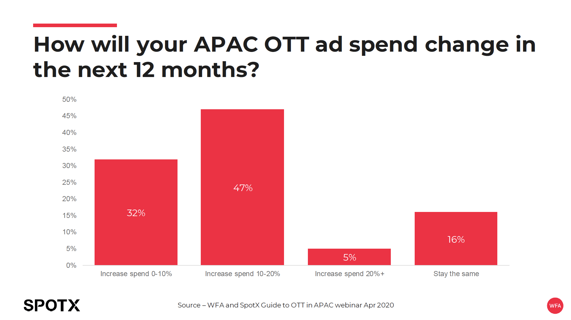 How OTT spend will change in APAC over next 12 months